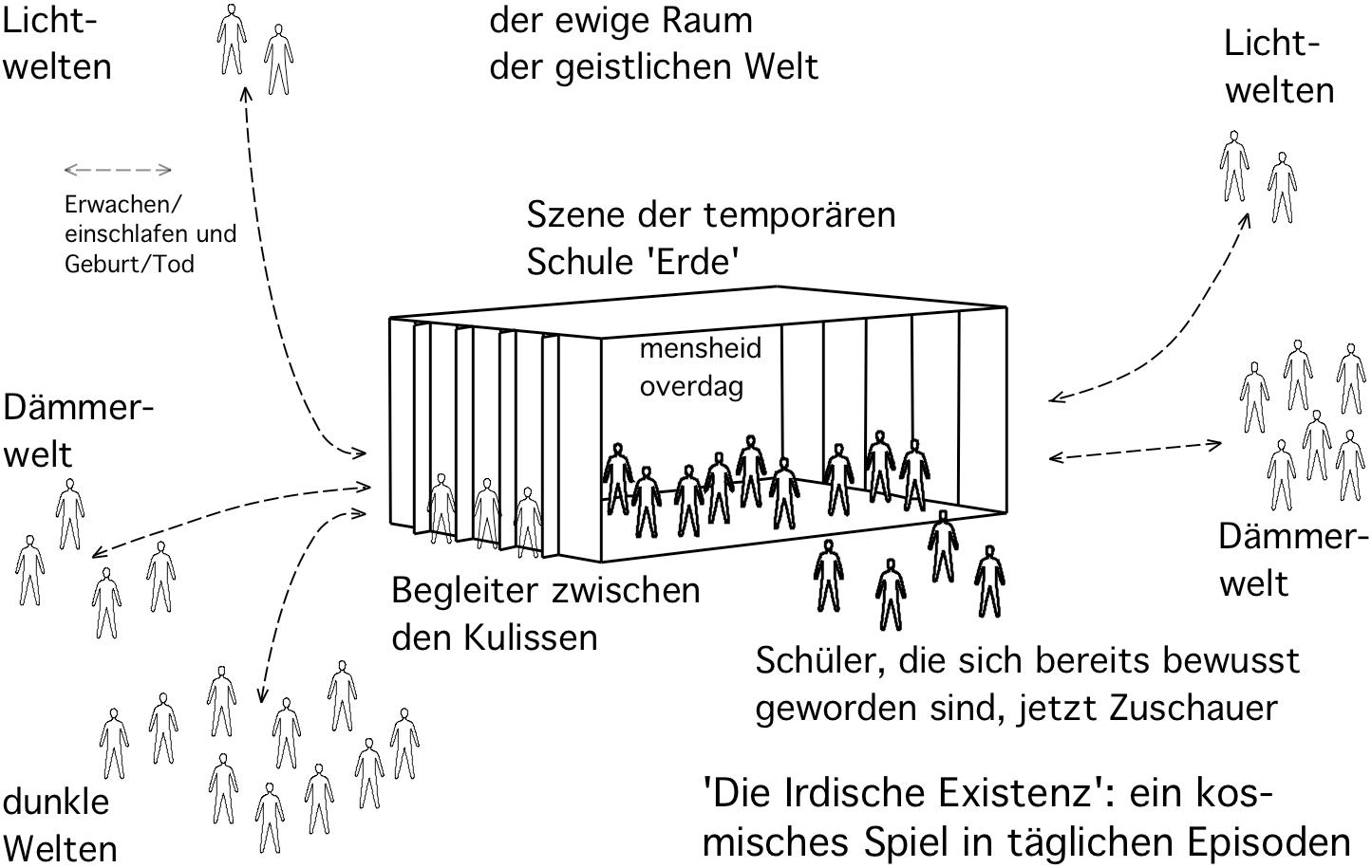 Das Menschenbild aus geistlicher Ansicht